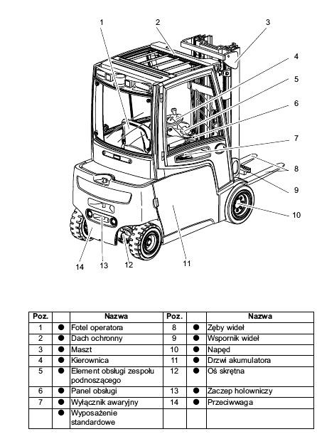 Budowa wózka widłowego.