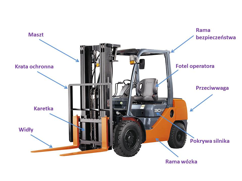 Budowa wózka widłowego schemat.