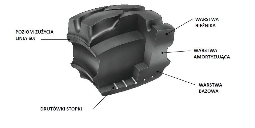 Przekrój opony superelastyczne do wózków widłowych.