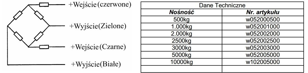 Czujniki tensometryczne do wózków z wagą KPZ