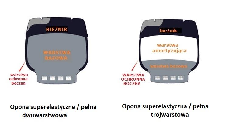 budowa opon superelastycznych do wozka