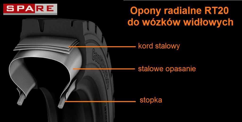 Opony radialne pneumatyczne do wózków widłowych