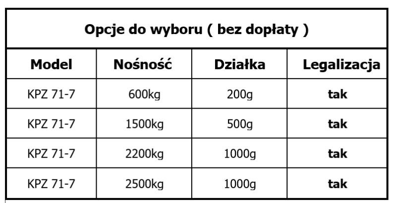 KPZ 71-1 z legalizacją opcje podziałki