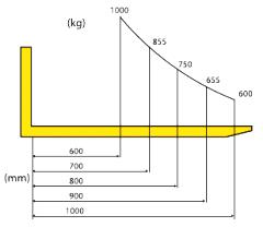 Wózek paletowy masztowy, wykres obciążeń