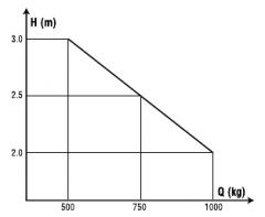 Wykres udźwigu wózka paletowego masztowego.
